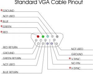 standard vga cable pinout