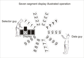 illustrated seven segment operation
