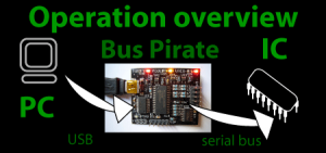 USB Bus Pirate
